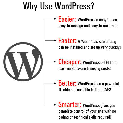 Using A WordPress Blog To Grow Your Business