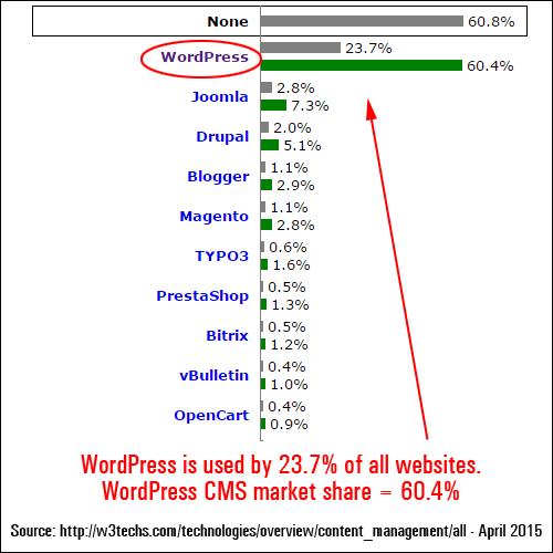 WP usage statistics