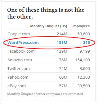 WordPress.com monthly uniques