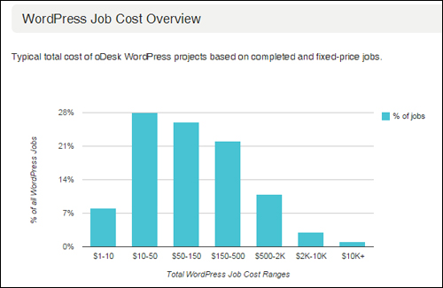 WP Job Cost Overview - ODesk.com