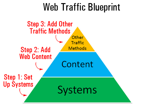 WordPress Website Traffic Blueprint Part 1 - How To Turn Your WordPress Blog Into An Automated Web Traffic Machine