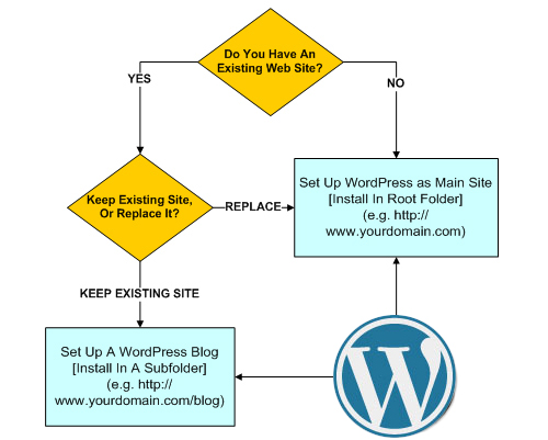 Where to set up WordPress on your domain