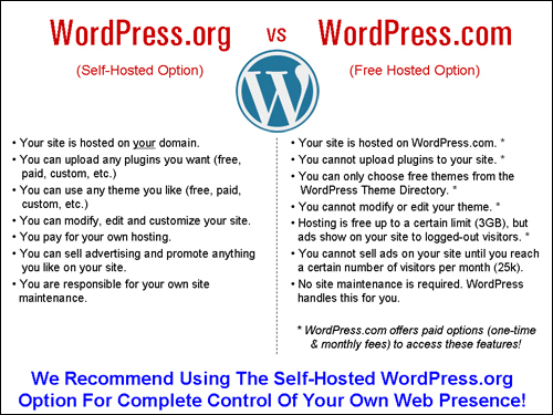WordPress Hosted Or WordPress Self-Hosted?