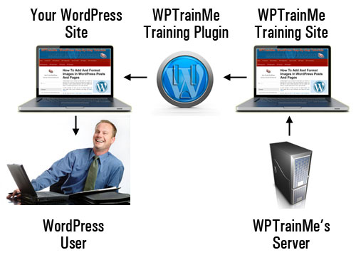 WPTrainMe - WordPress Step-By-Step Training Plugin